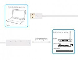 Prolink MP300 Usb 2.0 Hub, 3 Port Usb + Ethernet