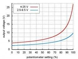 4-25 V Ayarlanabilir Voltaj Regülatör Kartı - Thumbnail