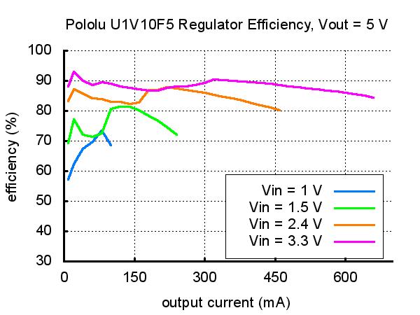 5 V Yükselteçli Voltaj Regülatörü U1V10F5 - PL-2564