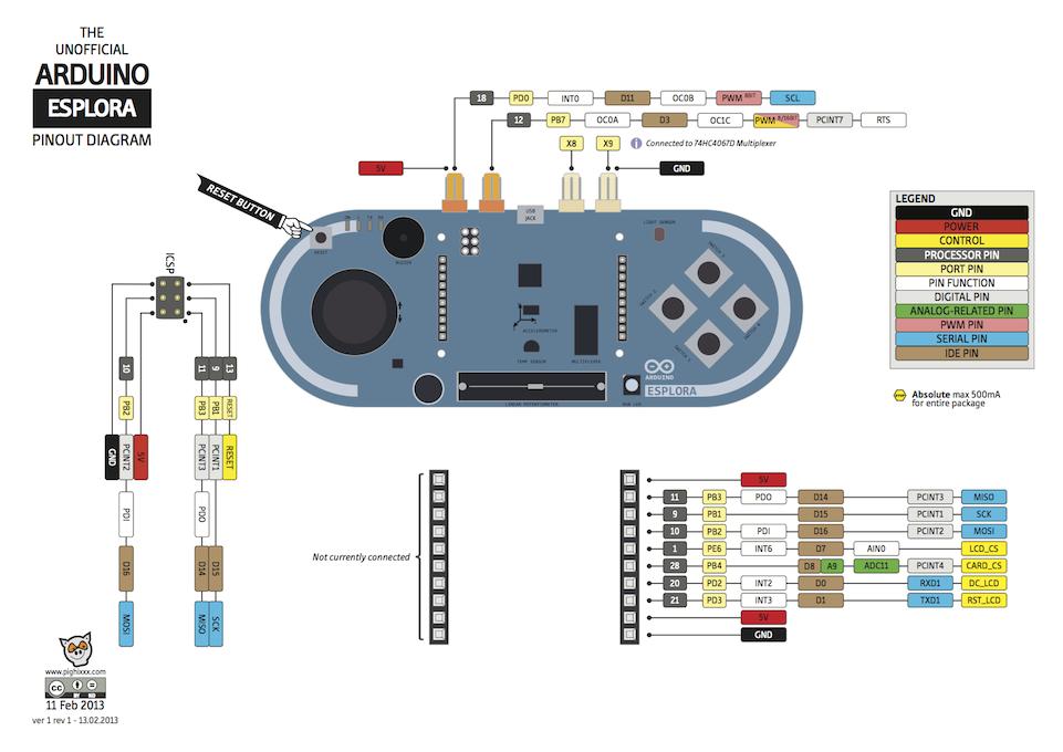 Arduino Esplora Pin Diyagramı