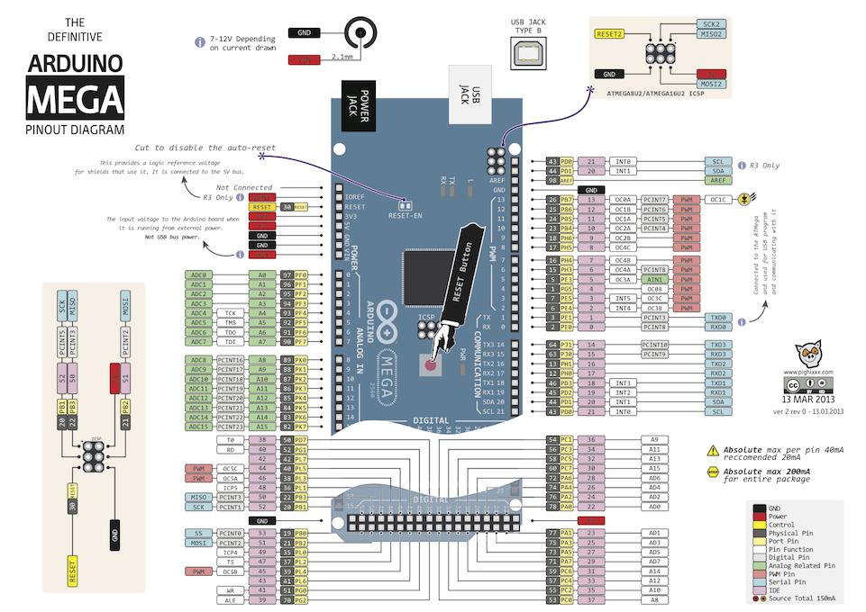 Arduino Mega Pin Diyagramı