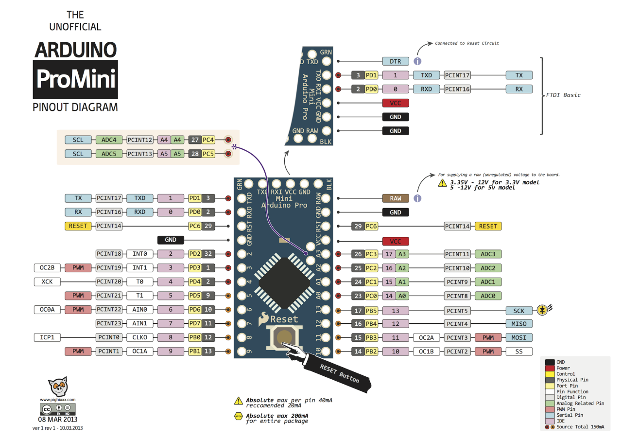The 25 best Arduino mega 2560 ideas on Pinterest