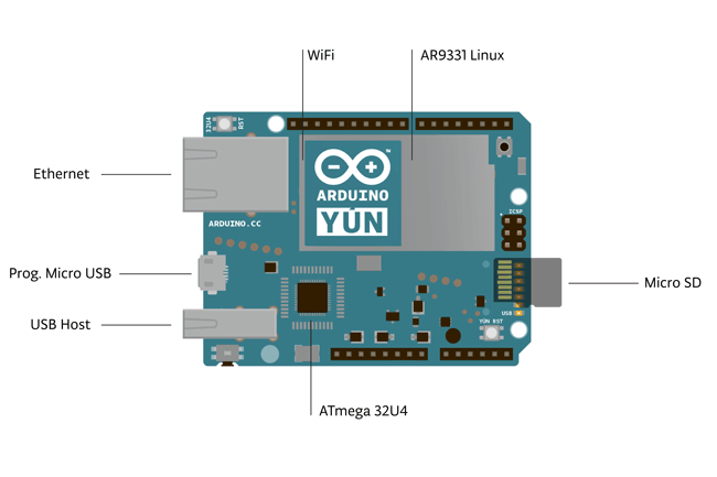 Arduino Yun Üzerindeki Birimler