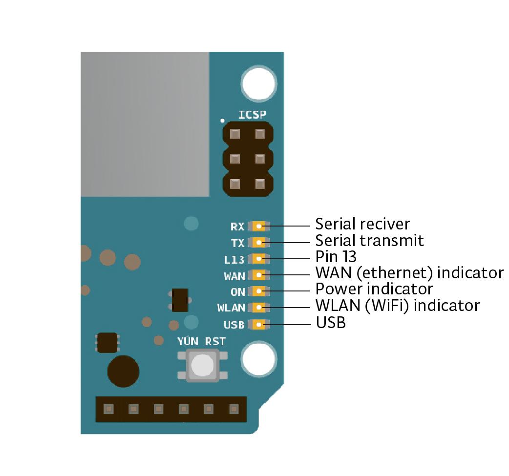 Arduino Yun LED'ler