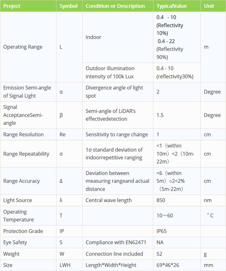 de-lidar tf02 optik özellikleri