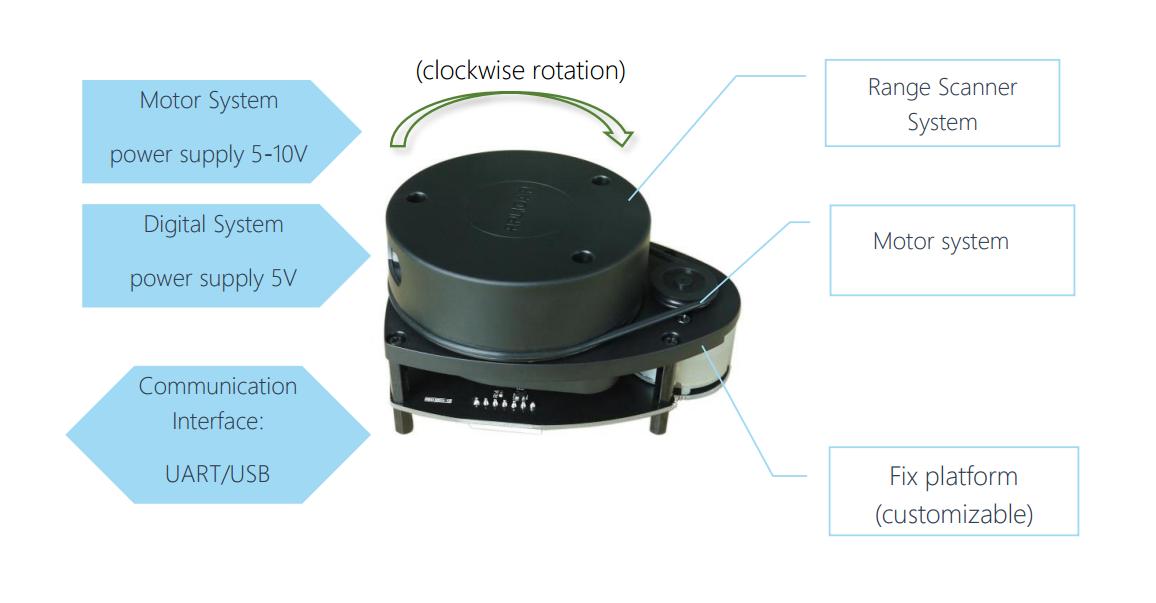 rplidar - 360 derece lazer tarayıcı geliştirme kiti bileşenleri
