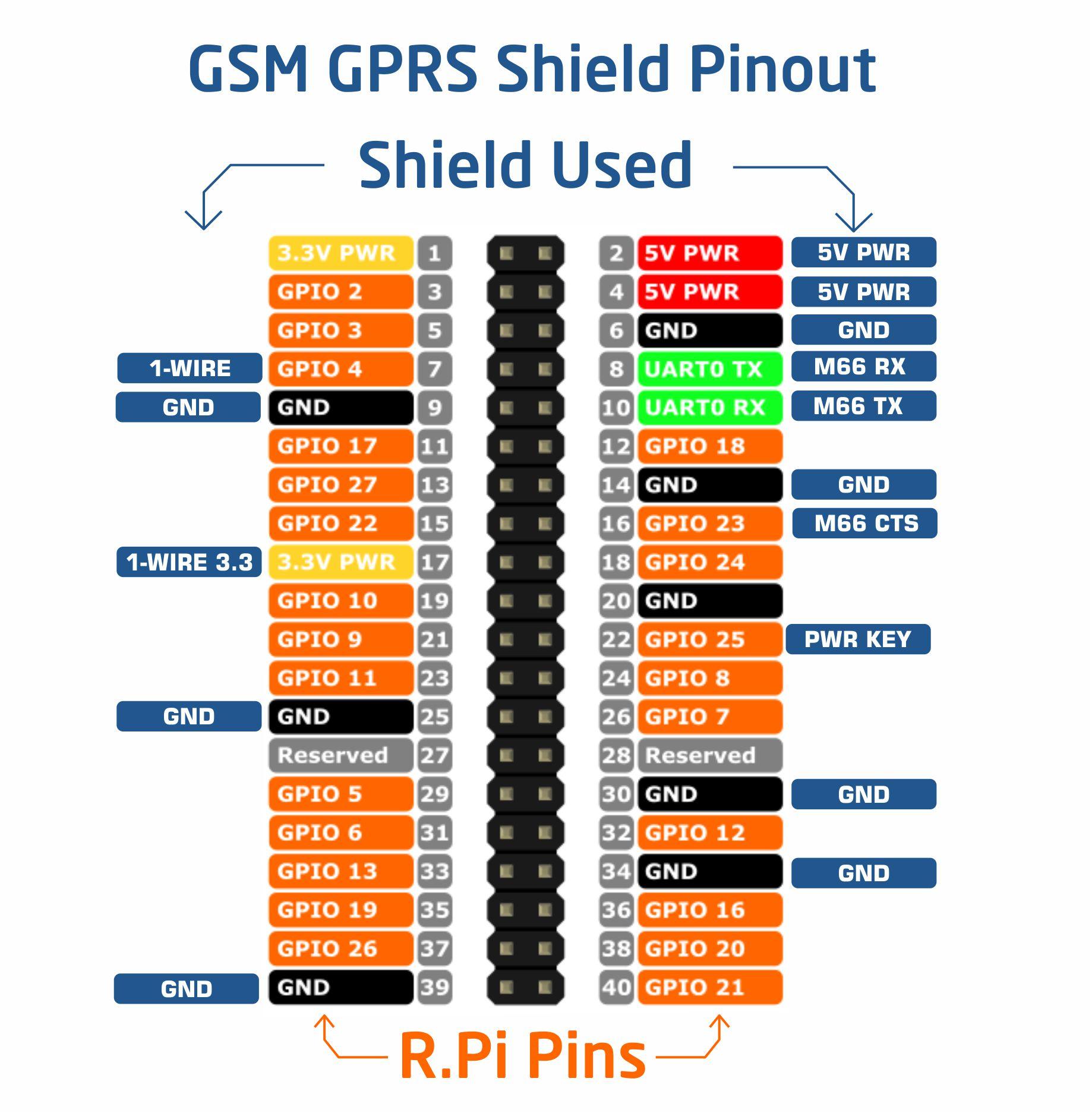 raspberry pi ve sixfab gsm/gprs shield pin dizilimi