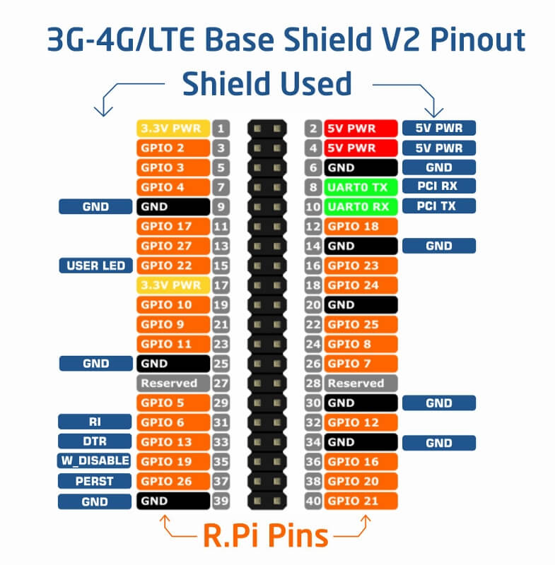 raspberry pi ve sixfab 3g, 4g/lte için mpci-e base shield pin dizilimi