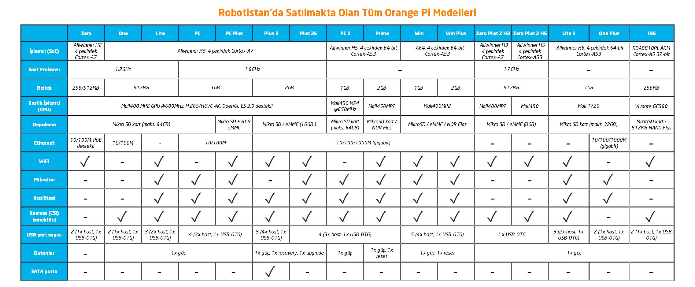 Robotistan'da Satılan Orange Pi Modelleri