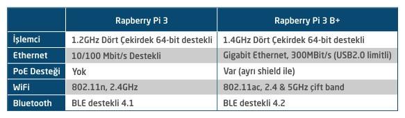 Raspberry Pi 3 ile Raspberry Pi 3 B+ Karşılaştırma Tablosu