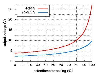 Ayarlanabilir Voltaj Regülaörü 2.5 V-9.5 V - PL-791