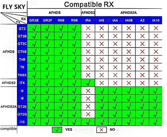 Flysky FS-iA6B 6CH Receiver PPM Output with iBus Port for FS-I6 I6S Transmitter