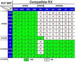 FS-İA6B Alıcı - Flysky FS-İ6-İ6S Uyumlu 6 Kanal - Thumbnail