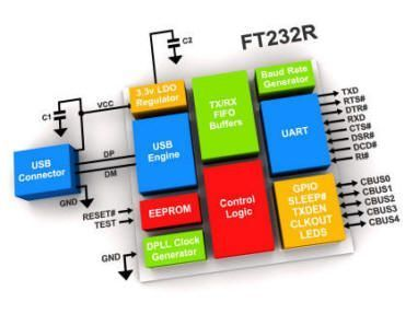 FT232RL - USB - UART Dönüştürücü (FTDI) Entegresi