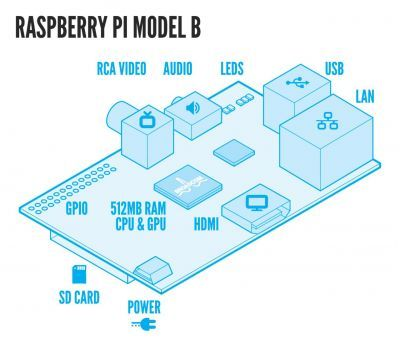 Raspberry Pi Model B (512 MB RAM)