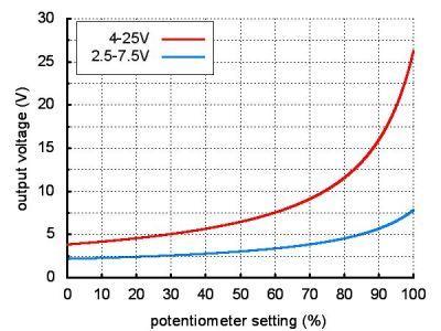 Voltaj Düşürücü Regülatör Kartı D24V3ALV - PL-2101