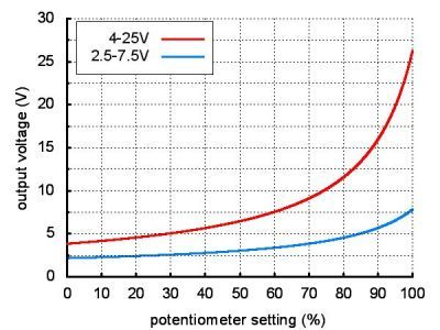 Voltaj Düşürücü Regülatör Kartı D24V6ALV - PL-2103
